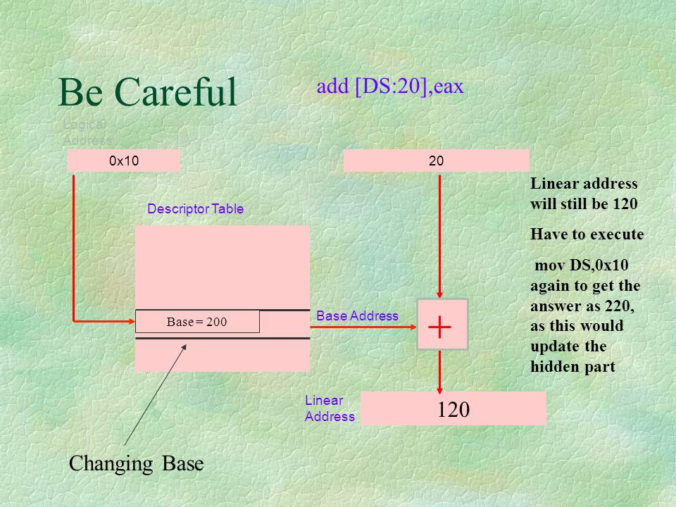 Be Careful add [DS:20],eax 120 Changing Base